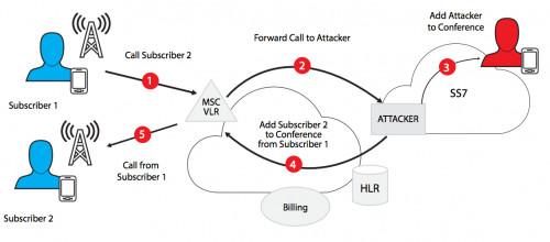 ss7 vulnerabilities explained
